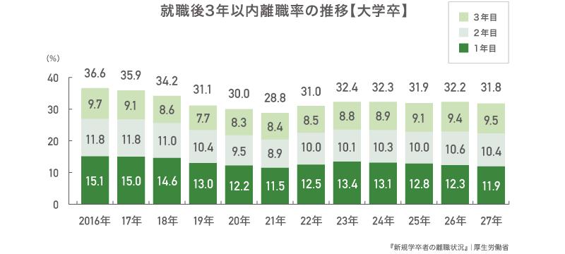 就職後3年以内離職率の推移【大学卒】